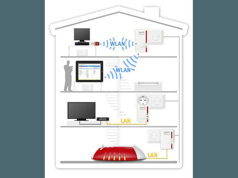 bedienungsanleitung avm fritz powerline 1240e kit powerline adapter bedienungsanleitung. Black Bedroom Furniture Sets. Home Design Ideas