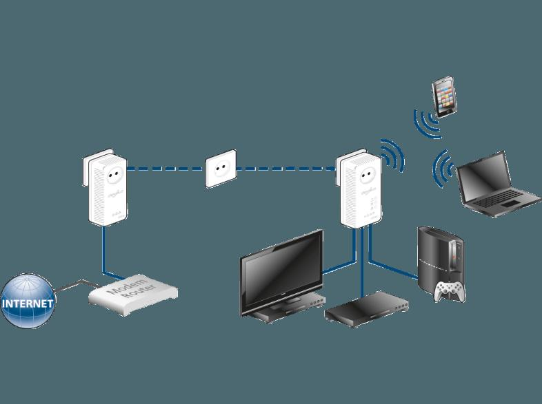 bedienungsanleitung devolo 1825 dlan 500 av wireless powerline starter kit homeplug modem mit. Black Bedroom Furniture Sets. Home Design Ideas