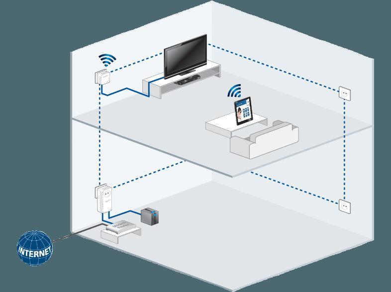 bedienungsanleitung devolo 9258 dlan av wlan 310 homeplug modem mit integriertem access point. Black Bedroom Furniture Sets. Home Design Ideas